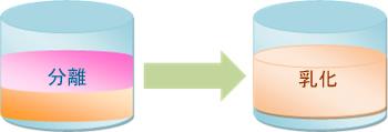 界面活性剤