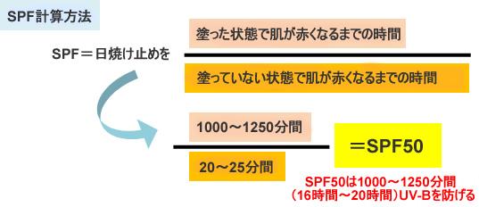 SPF計算方法